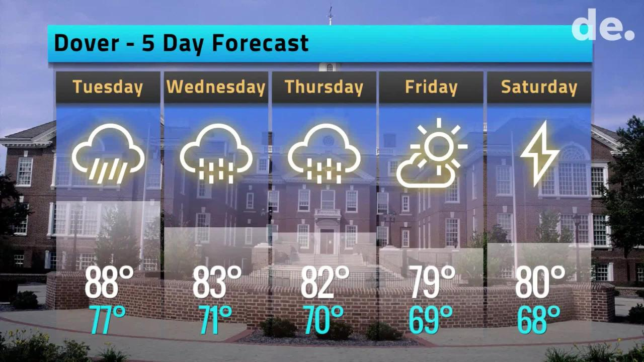 Your Delaware weather forecast for June 18