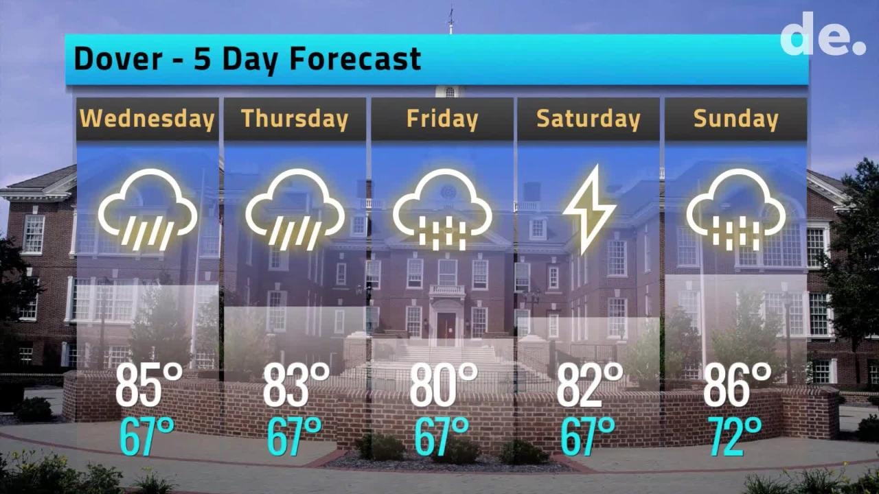 Your Delaware weather forecast for June 19