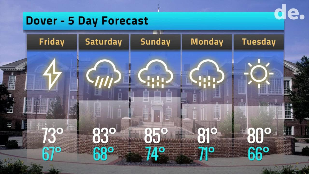 Your Delaware weather forecast for June 21