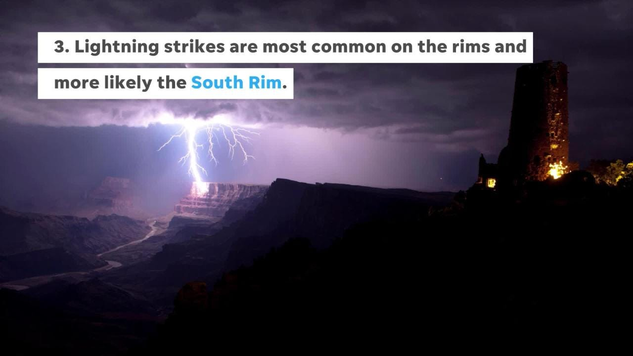 Lightning strikes at the Grand Canyon are more common than at other popular U.S. national parks.