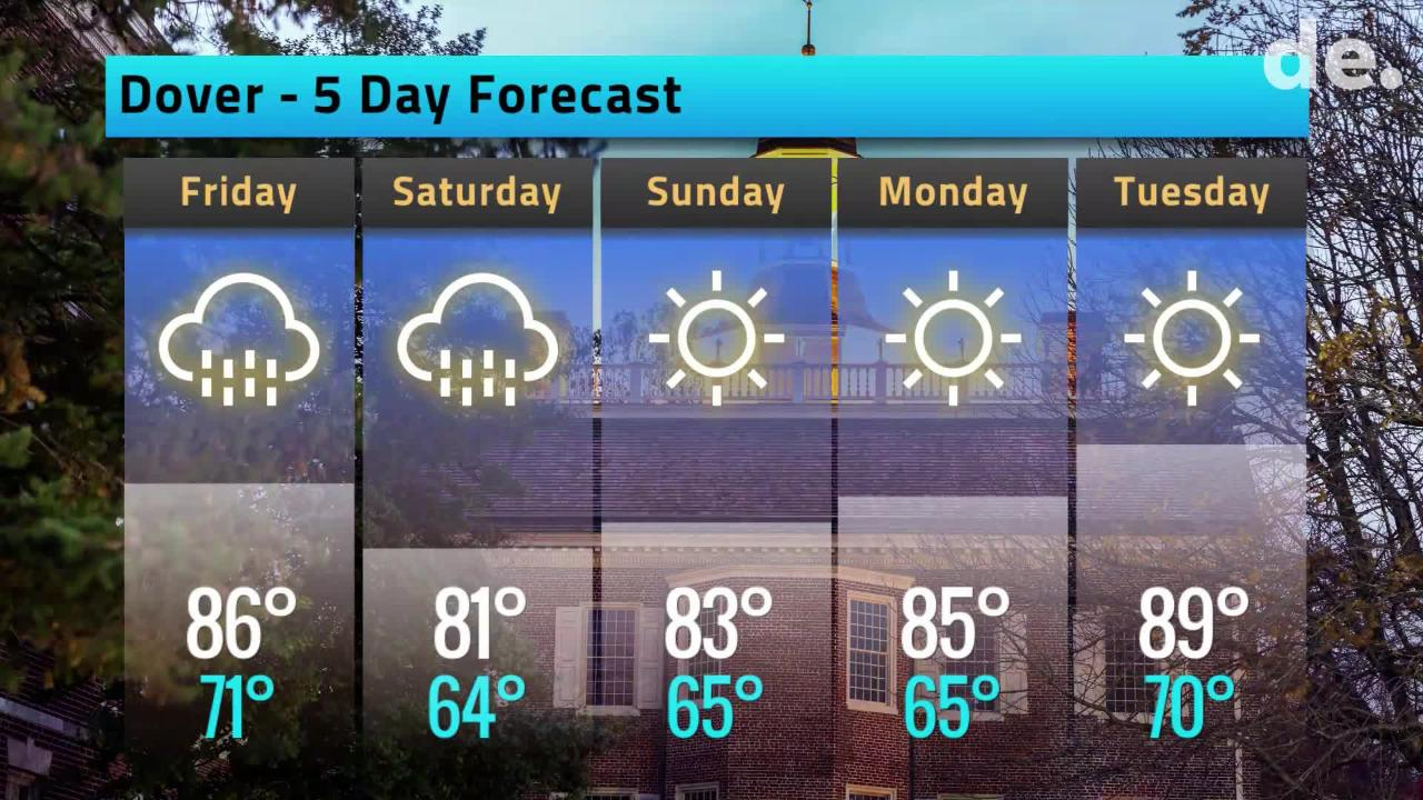 Your Delaware weather forecast for July 5