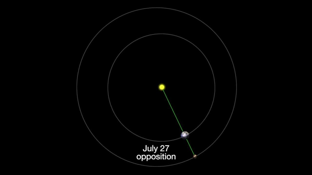 The July night sky features a special appearance by Mars