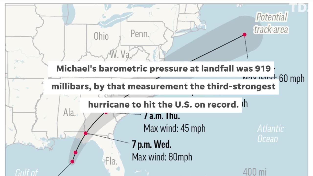 Hurricane Michael: A Record-breaking Storm