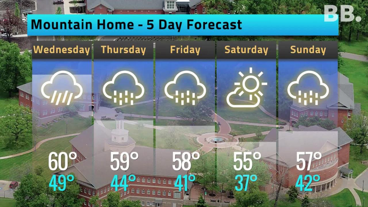 Tuesday's 5-day Forecast