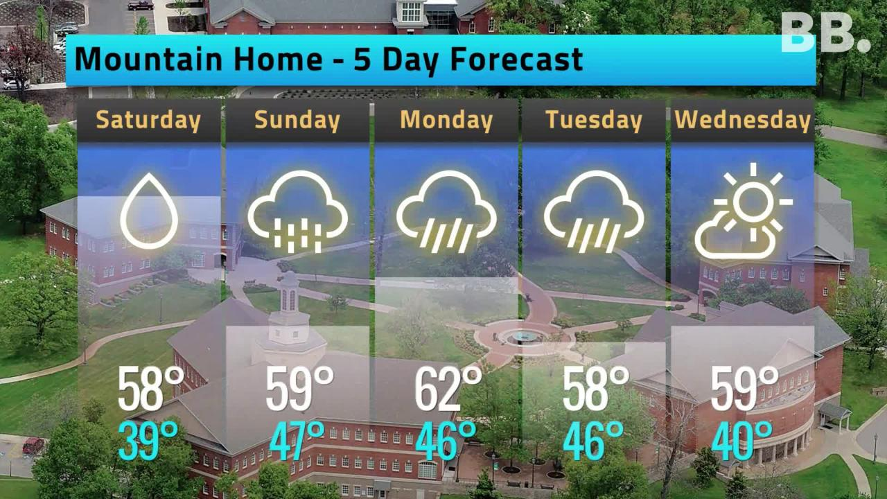 Friday's 5-day Weather Forecast