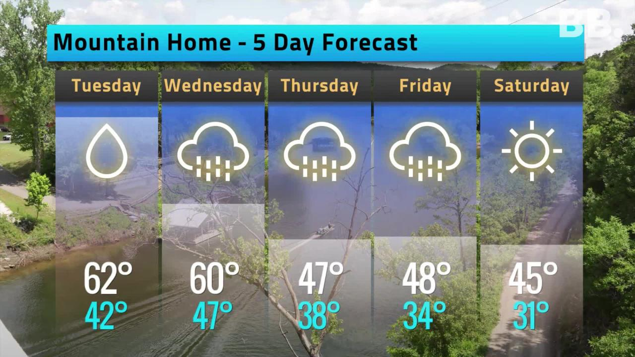 5-day Forecast for Nov. 5