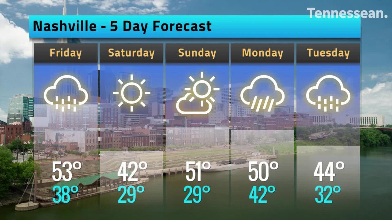 Colder temperatures predicted in next five days