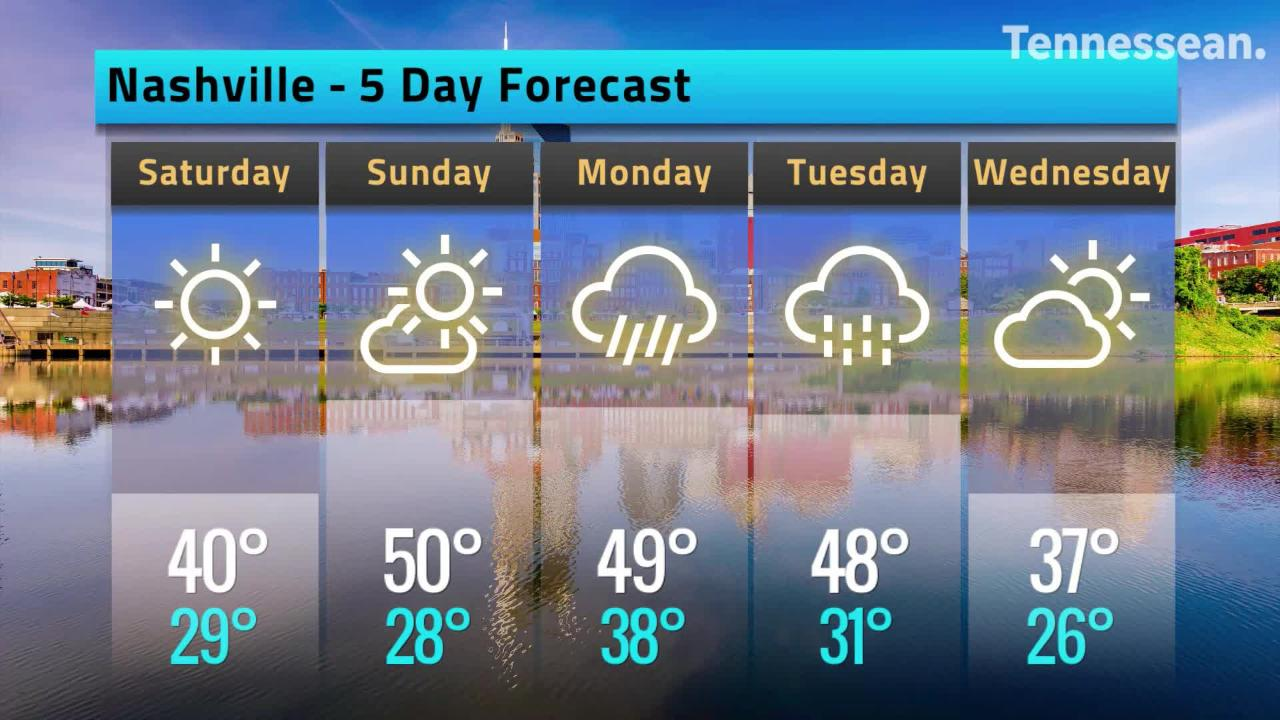 Frost in the forecast this weekend with overnight lows in the upper 20s