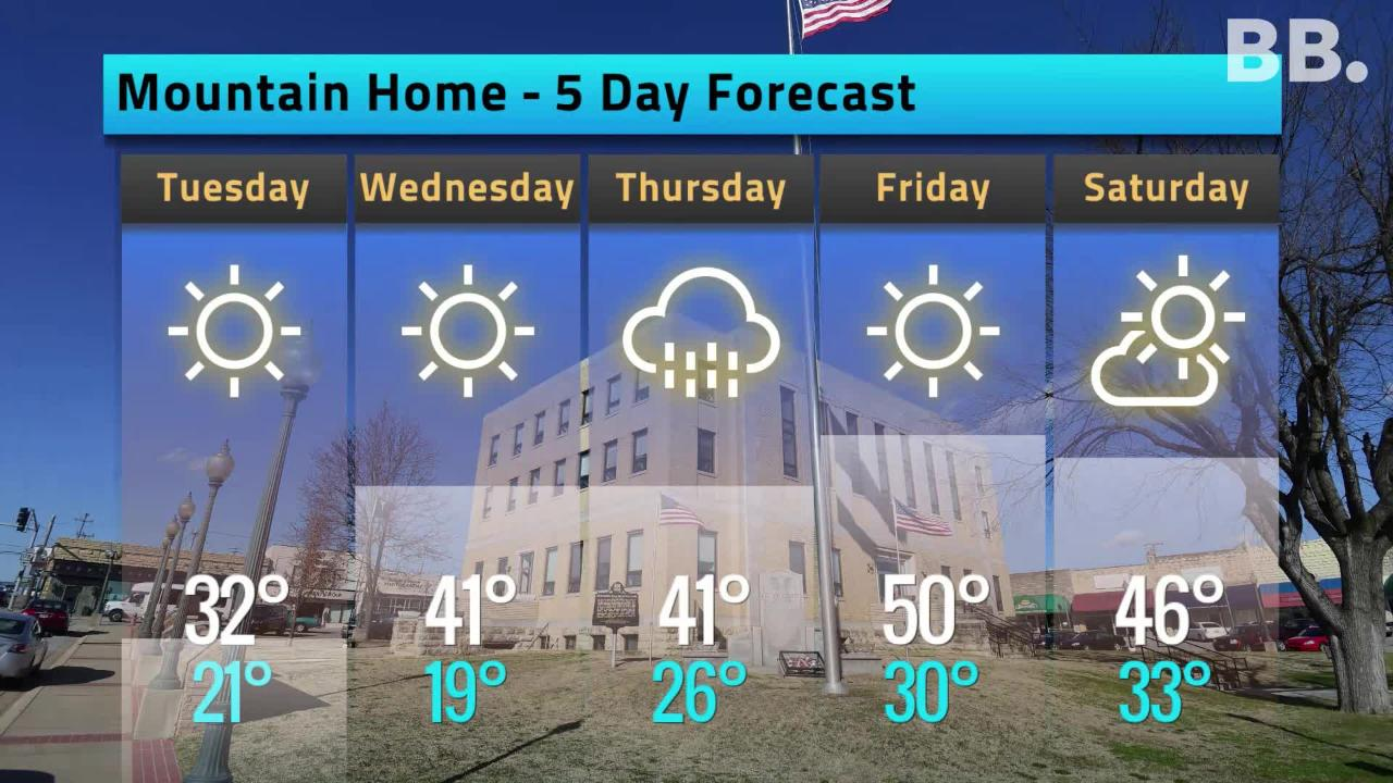 5-day Forecast for Nov. 12
