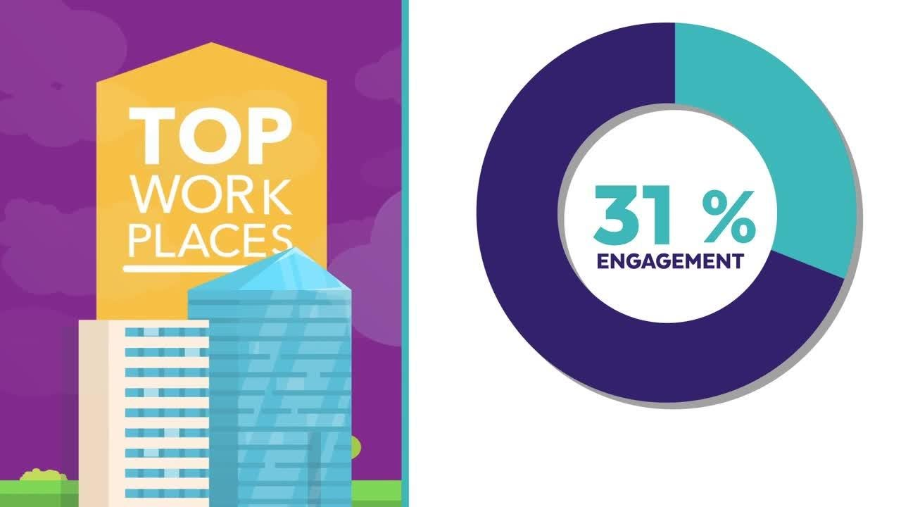 The Top Workplaces program identifies organizations that excel at organizational health and employee engagement.