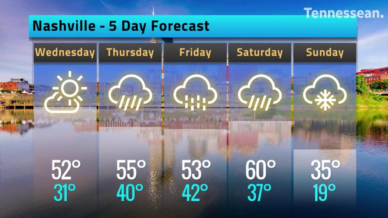 The weather is going to be warm then cold and rainy this weekend followed by the possibility of snow.