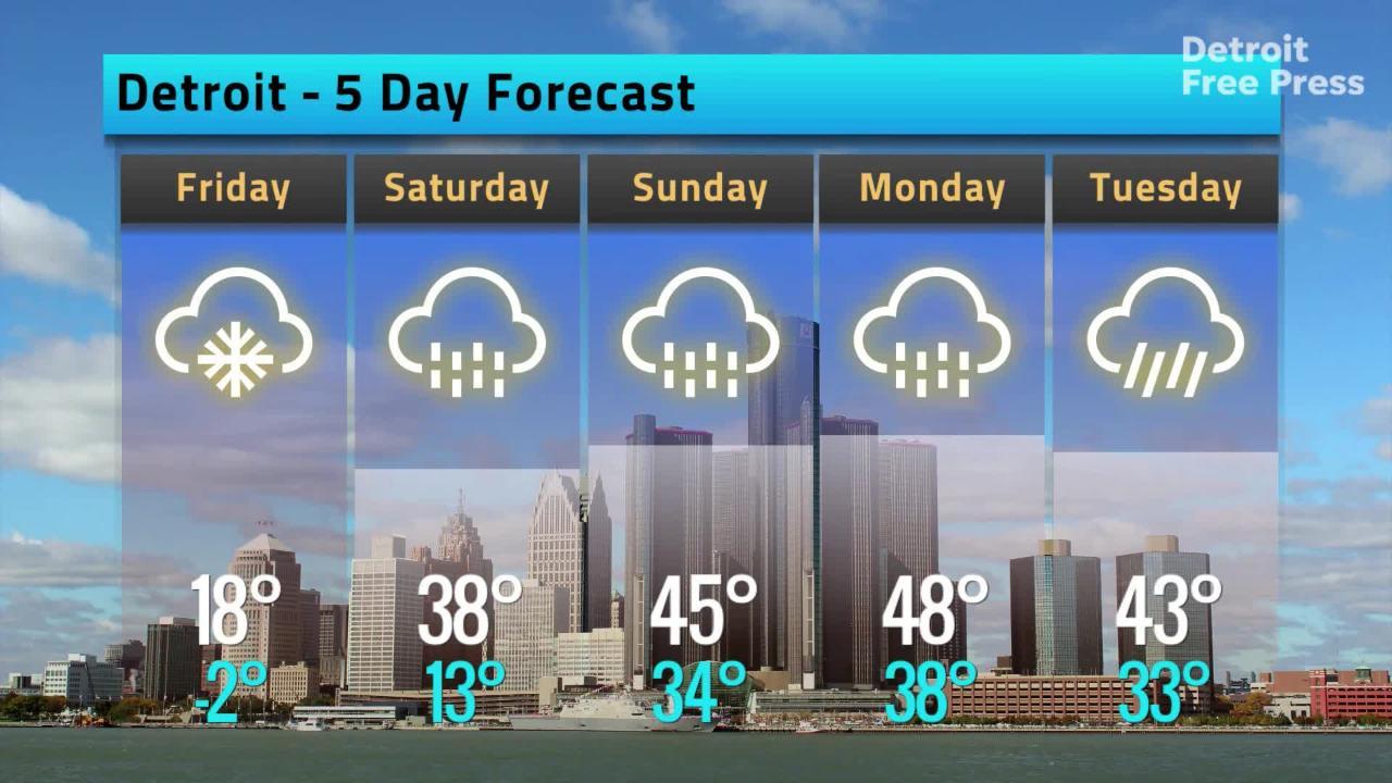 Weather forecast for Thursday, Jan  31, 2019