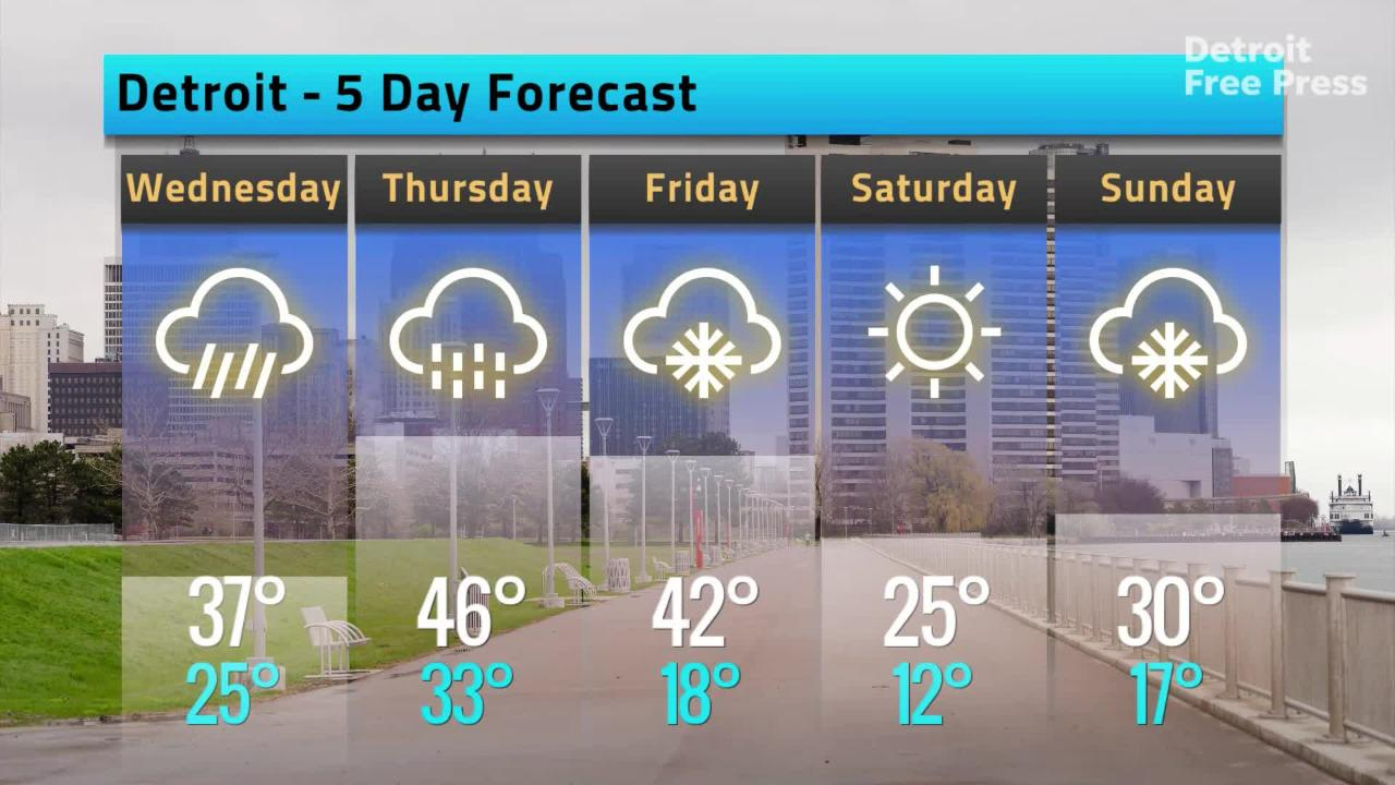 Weather forecast for Tuesday, Feb  5, 2019