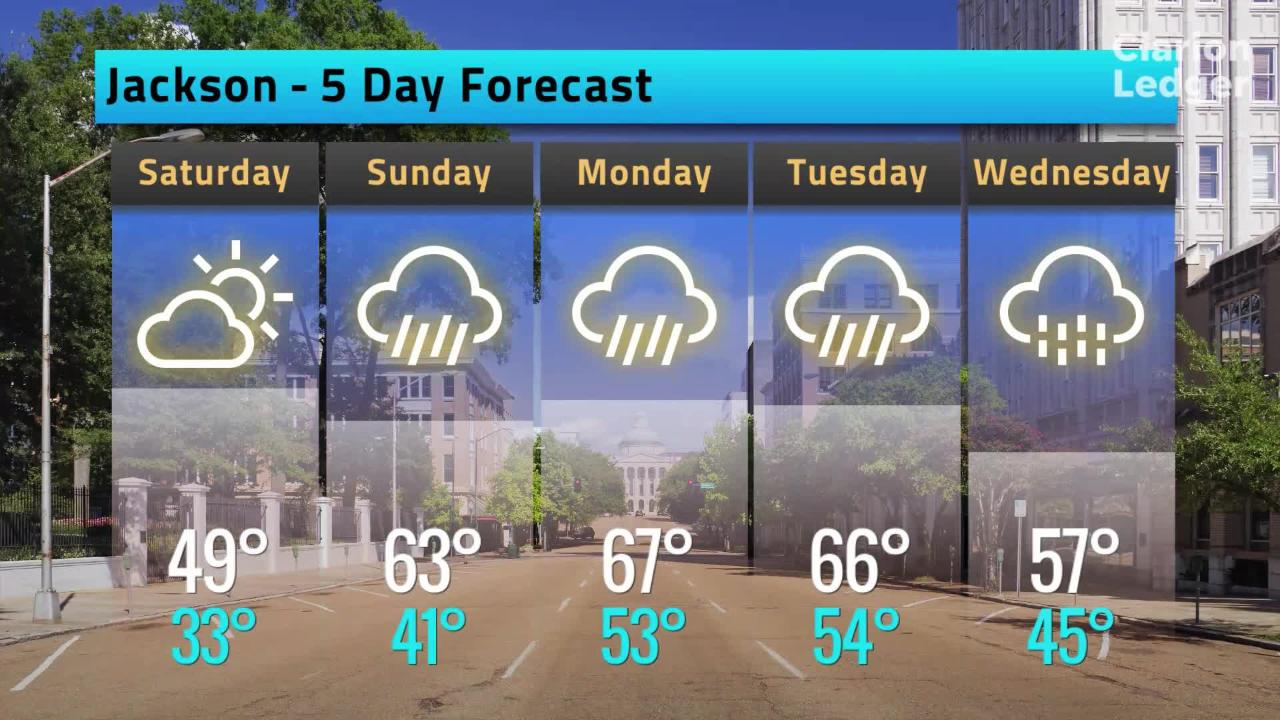 Jackson Weather Forecast, Friday, Feb. 8, 2019