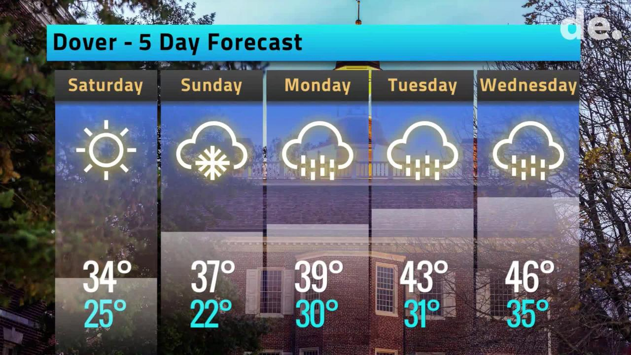 Your Delaware Weather Forecast for February 8