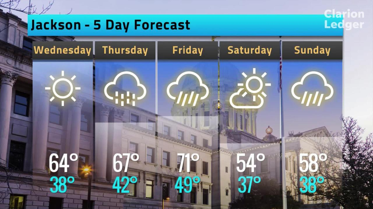 Jackson Weather Forecast, Tuesday, Feb. 12, 2019