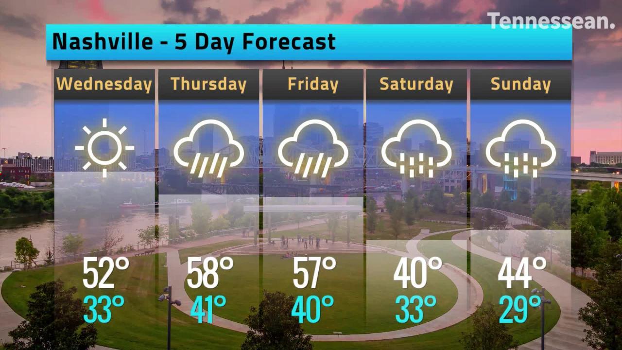 Nashville's weather forecast