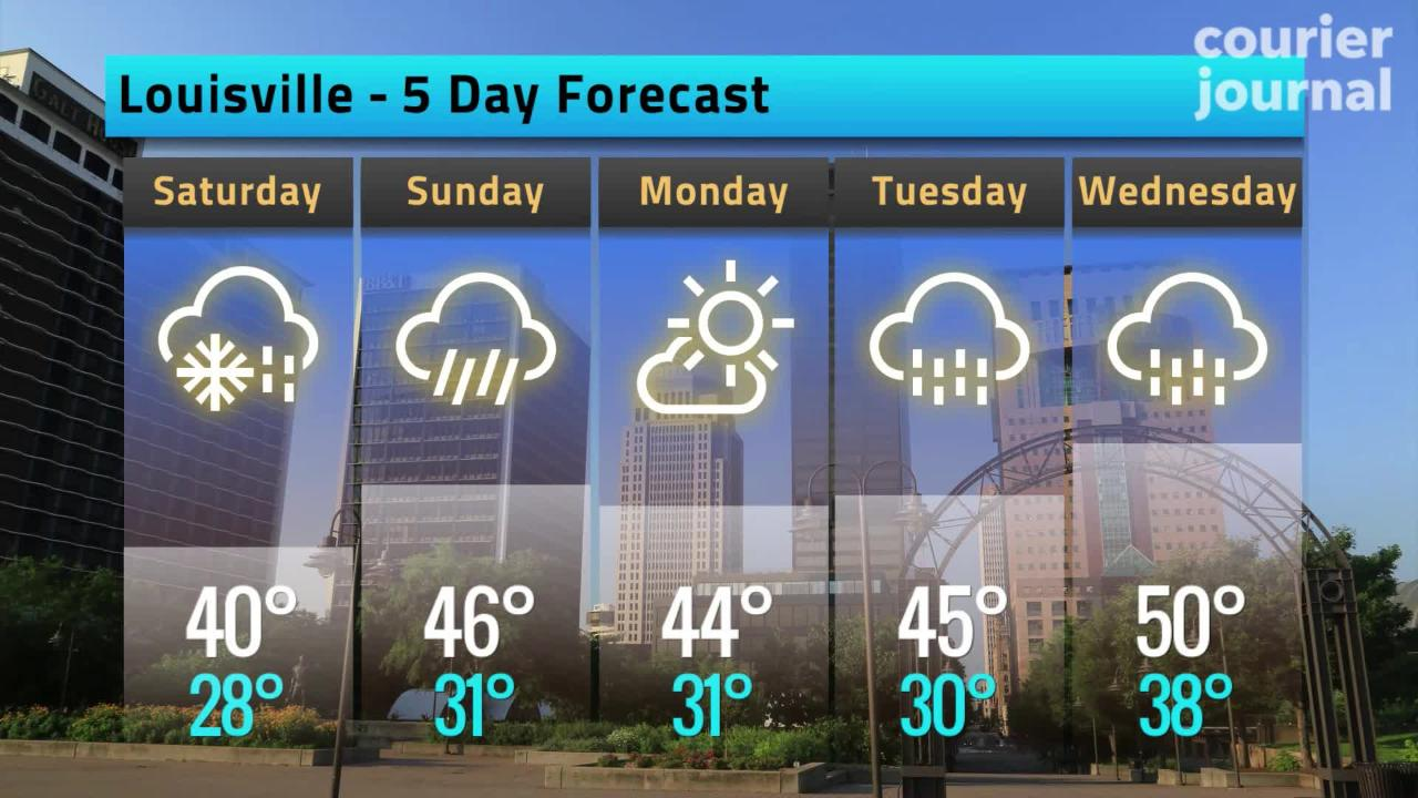 The Louisville area could see snow Friday night followed by mild temperatures.