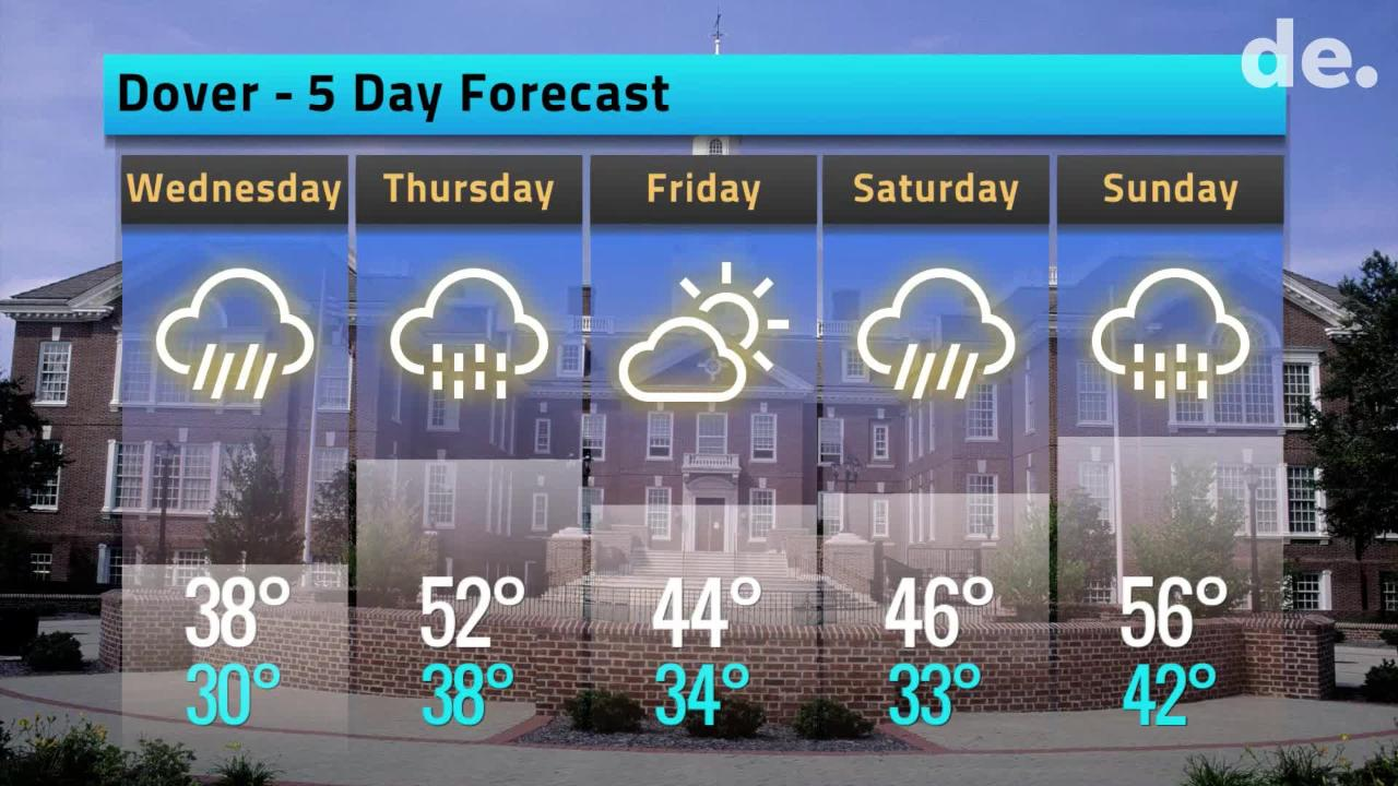 Here's your Delaware weather forecast for Tuesday February 19 through the rest of the work week.  2/19/19