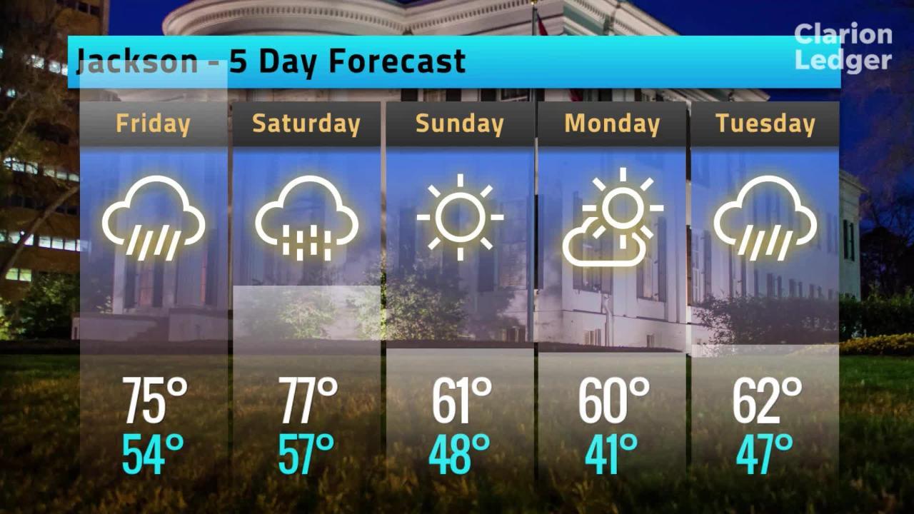 Jackson Weather Forecast, Thursday, Feb. 21, 2019