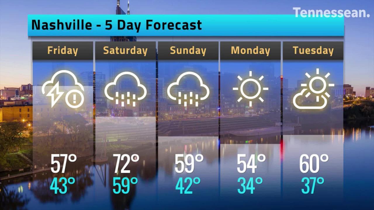 Nashville weather forecast has more rain