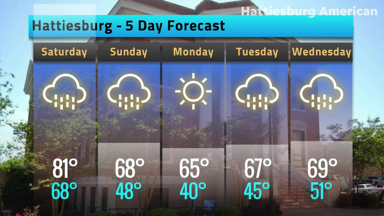 Hattiesburg Weather Forecast, Friday, Feb. 22, 2019