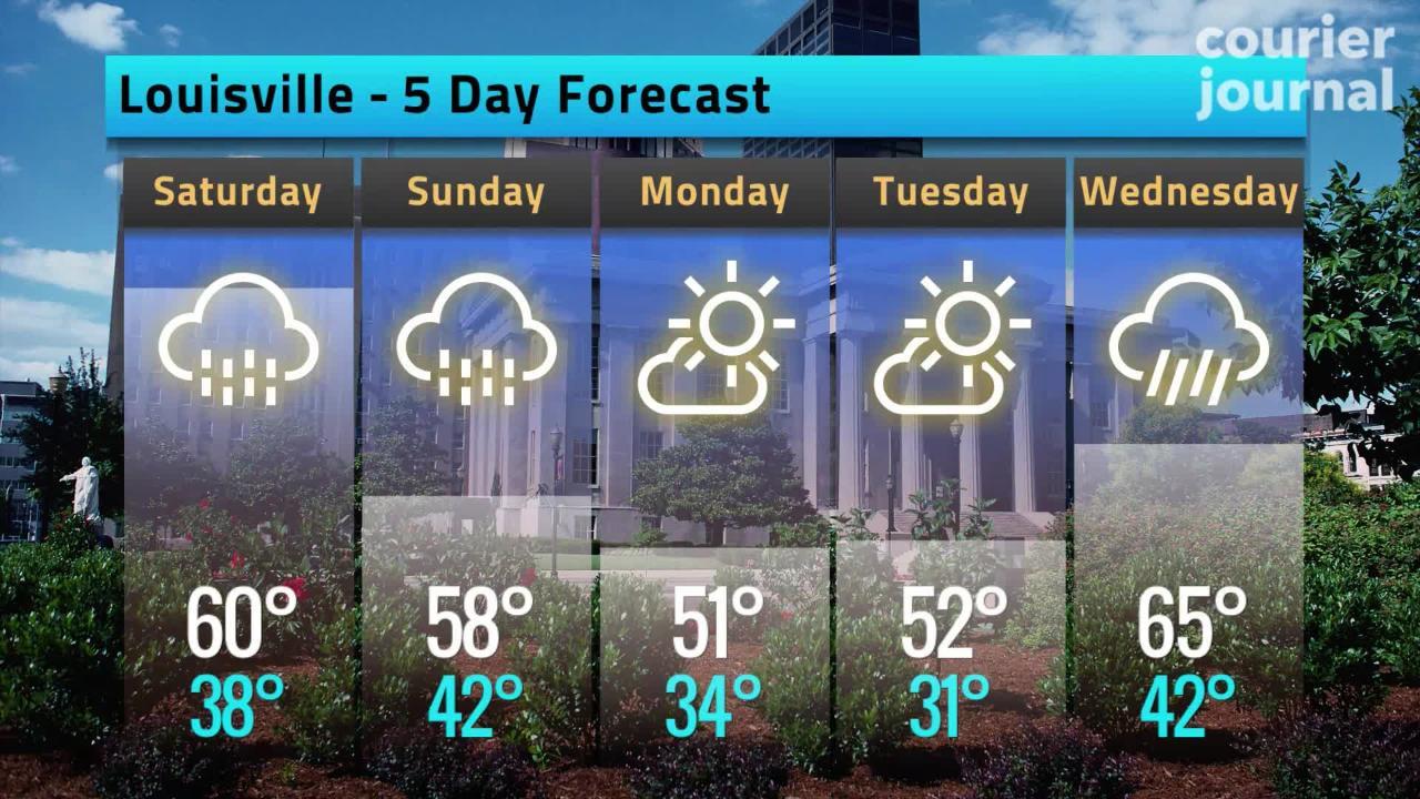 Louisville weather: Rain, snow make for slick commute Friday