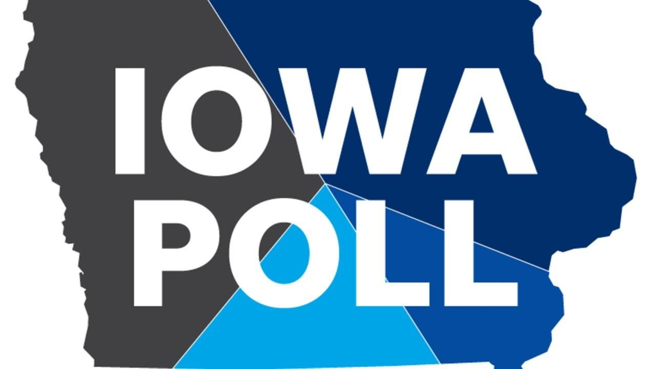Joe Biden and Bernie Sanders lead the pack among likely Iowa caucusgoers, according to a new Iowa Poll in March 2019. Elizabeth Warren, Kamala Harris, Beto O'Rourke, Amy Klobuchar and Cory Booker also chart.