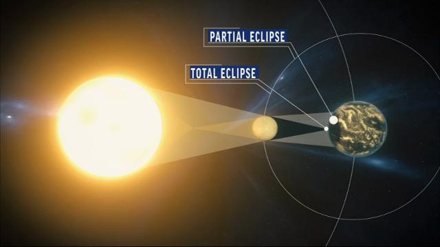 See what happens during a total solar eclipse