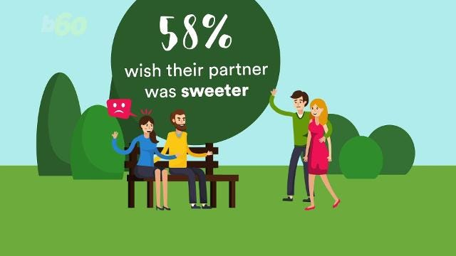 There's a good chance your partner wants you to be 'sweeter'
