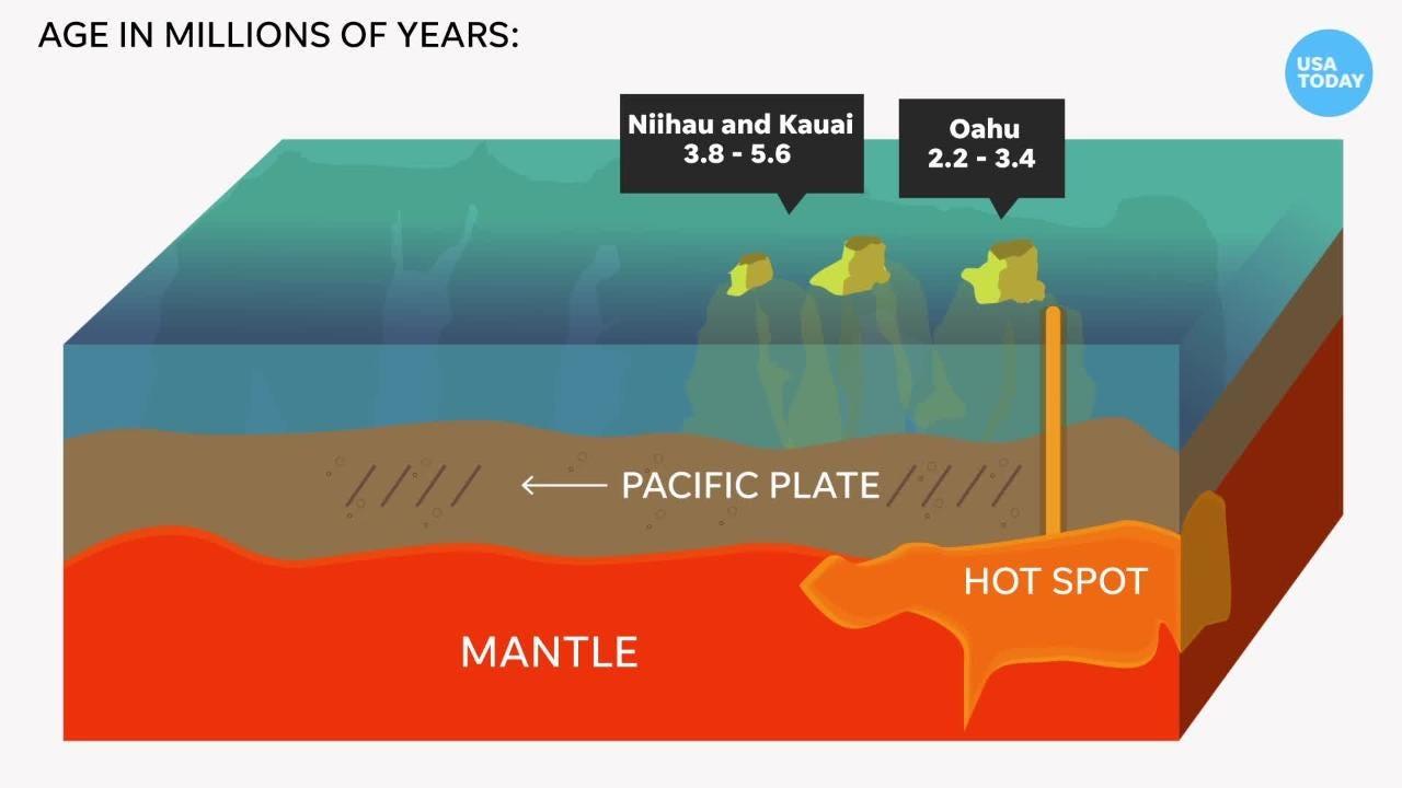 The Hawaiian Islands Were Created By Volcanoes