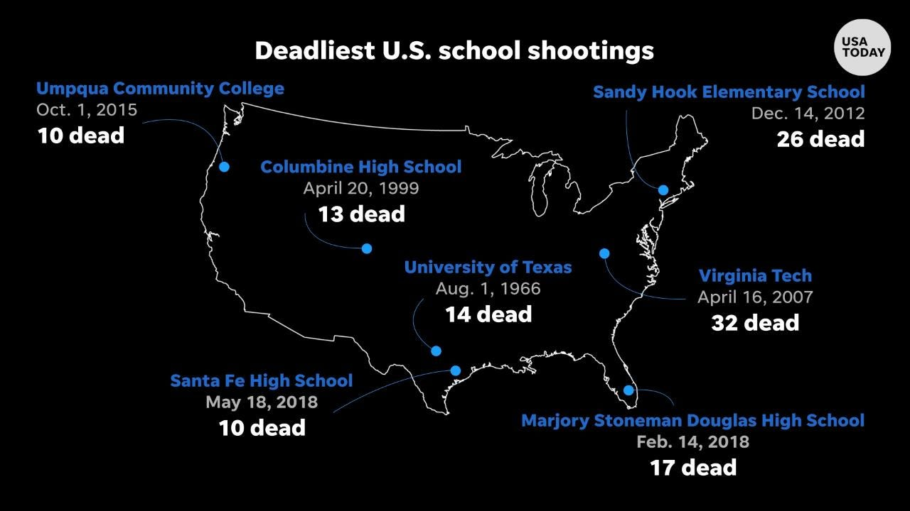 Santa Fe school shooting one of America's deadliest