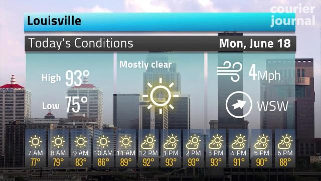 Hot enough for you? Louisville weather for Monday 6.18