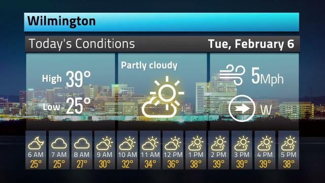 Here's the weather forecast for today and the next four days after.