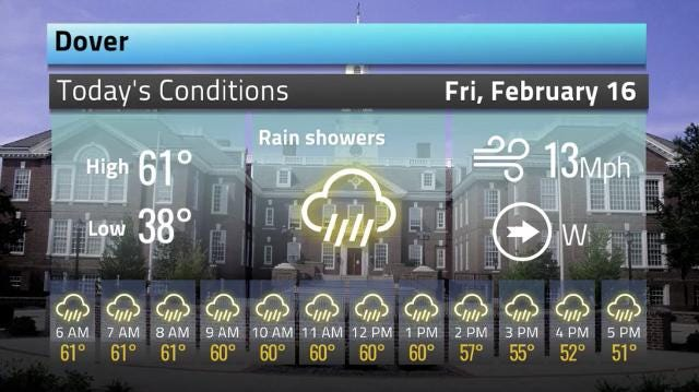 Here's your weather forecast for Friday February 16.  2/16/18