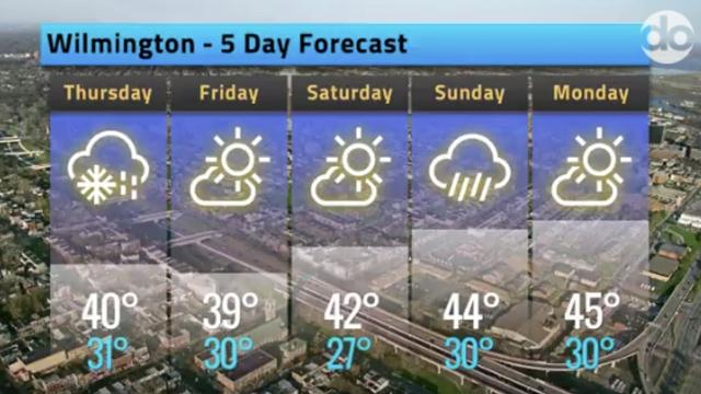 Your Delaware weather forecast for March 22