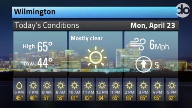 Here's your Delaware weather forecast for April 23 and the next few days.  4/23/18