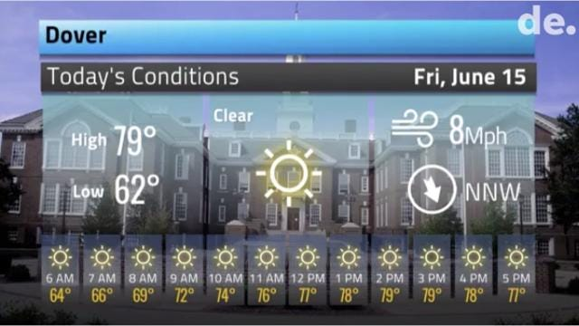 Here's your Delaware weather forecast for June 15 into next week.  6/15/18