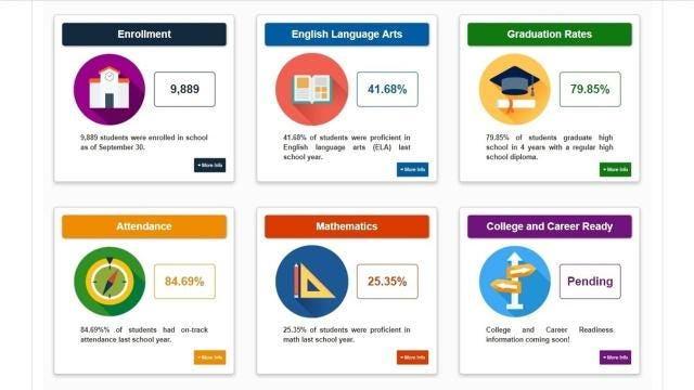 The Delaware Report Card, which replaces the state's school profiles site, is designed for parents and caregivers. And it will be updated much more frequently.