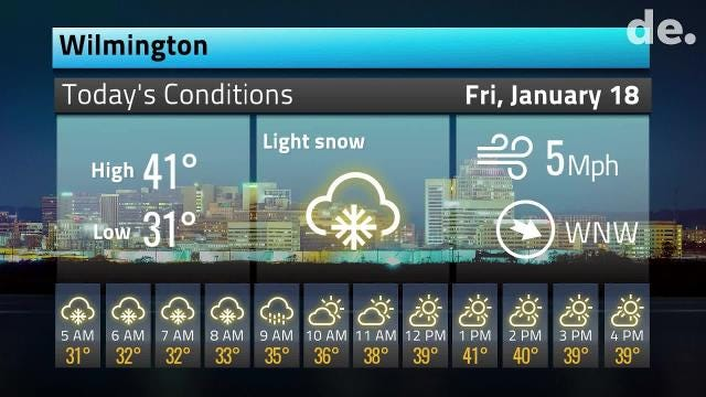 Here's your Delaware weather forecast for Friday January 18th through the weekend.  1/18/19