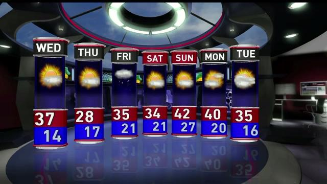 Wednesday's forecast calls for a high of 37; winds of 10-20 mph will make temperatures feel like the mid-20s. The low is expected to be 14.