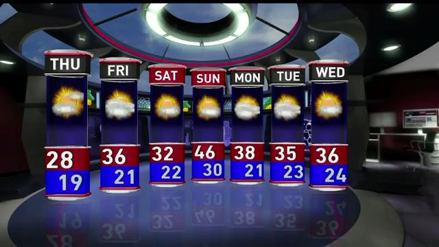 Thursday's forecast calls for sunny skies, but it will be cold, with the high reaching 28. The low will dip to 19.