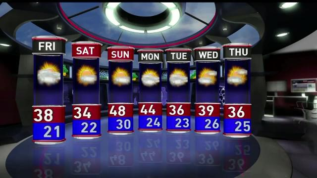 Friday's forecast calls for partly cloudy to mostly cloudy skies. Temperatures will be warmer, with a high of 38. The low is expected to be 21.