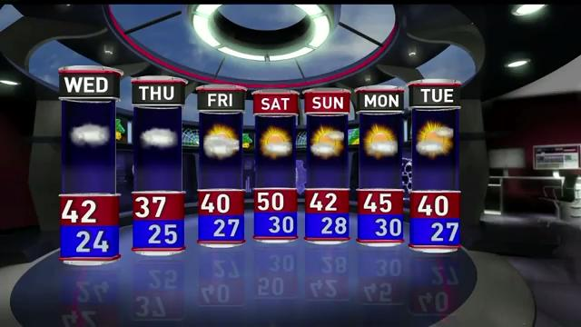 Wednesday's forecast calls for mostly cloudy skies and windy conditions, with gusts between 30 and 40 mph. The high is expected to be 42 and the low will be 24.
