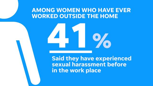 A new Iowa Poll takes a look at women in the workplace and their experience with sexual harassment.