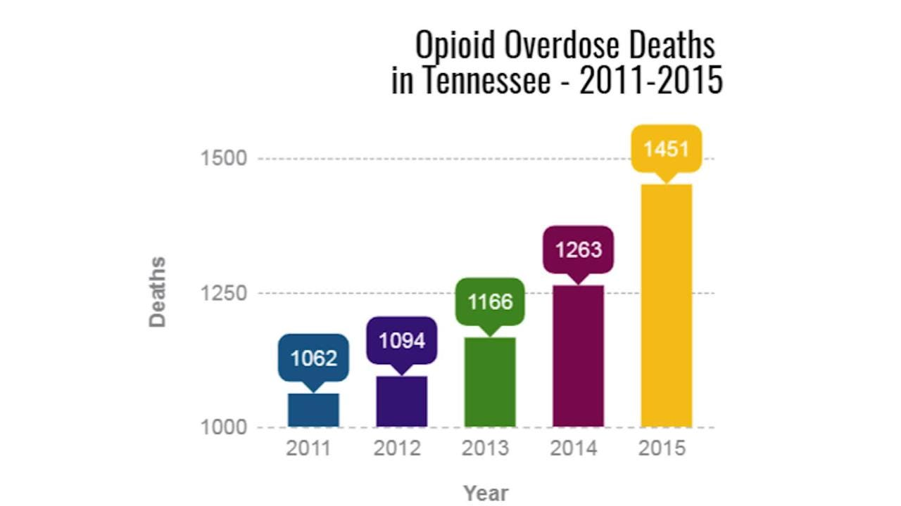 How many die in Tennessee's opioid crisis? No one knows