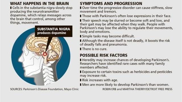 "Parkinson's Disease, according to the National Parkinson Foundation, is caused by the deterioration of neurons in the brain. An estimated 10 million people around the world suffer from the condition. Here's a look at more facts about the disease. The foundation says it is expected to increase ""substantially"" over the next 20 years due to the aging of the population."