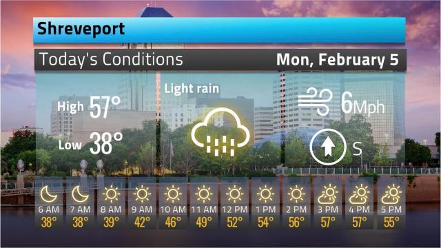 Weather forecast for Feb. 5 in Shreveport