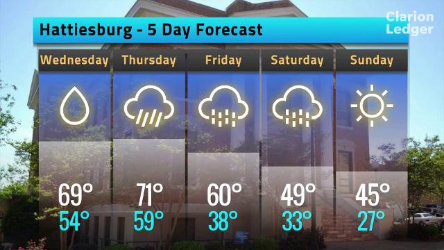 The weather forecast for Hattiesburg, Miss. on Tuesday, Jan. 9, 2018.