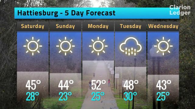 Hattiesburg, Miss. weather forecast for Friday, Jan. 12, 2018.
